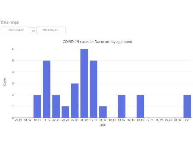 COVID-19 cases in Dacorum by age band between 08.04.21 to 15.04.21
